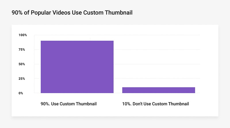 people prefer custom thumbnails study