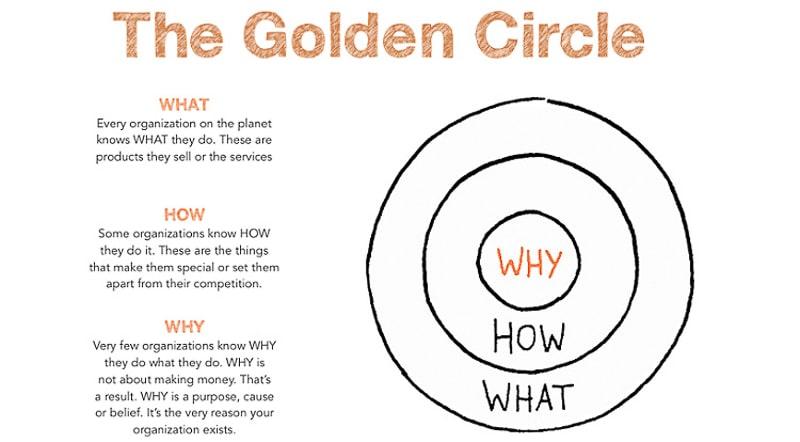 The Golden Circle of Branding