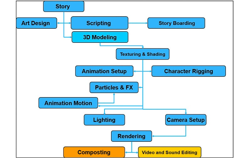 3D animated production pipeline