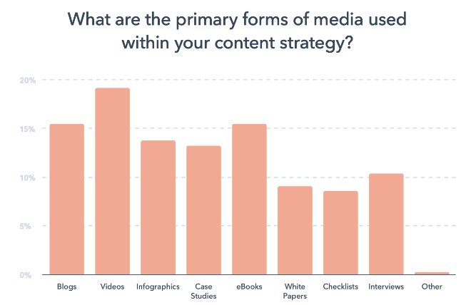 primary form of media Hubspot research