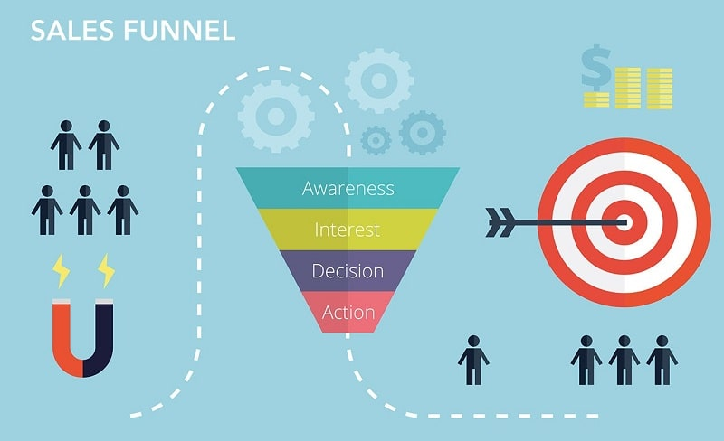 The marketing sales funnel