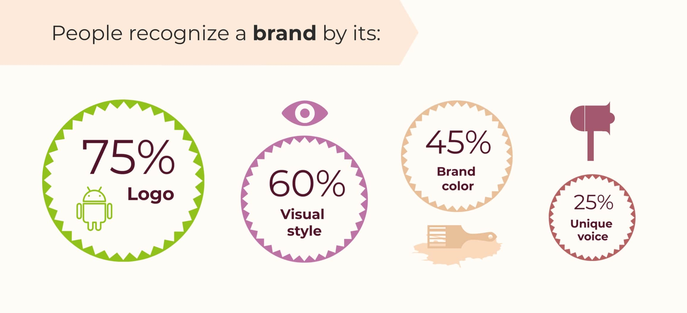 brand recognition statistics 2020