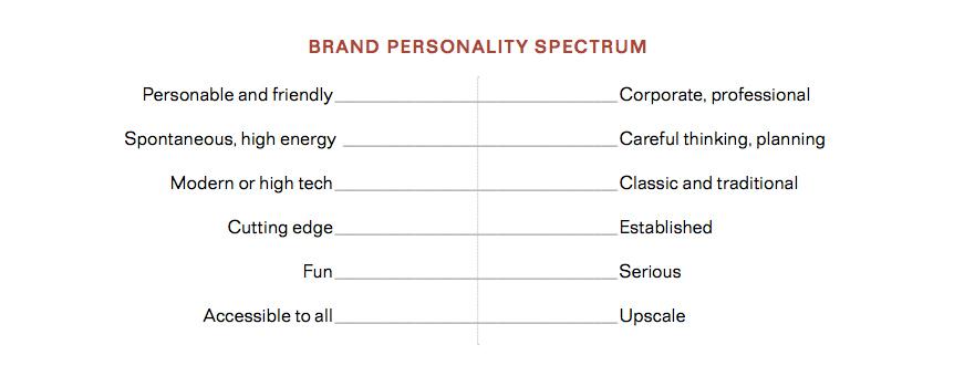 brand personality spectrum