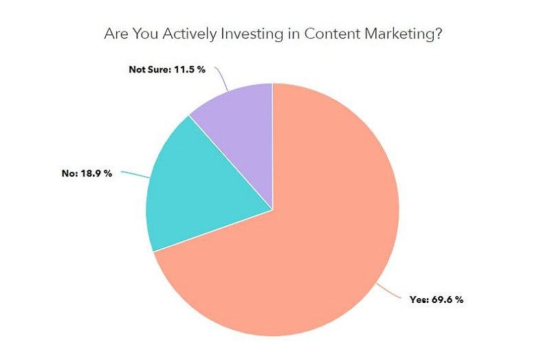HubSpot survey content marketing