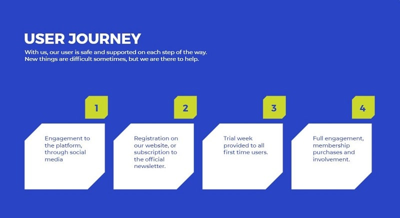 User journey stages