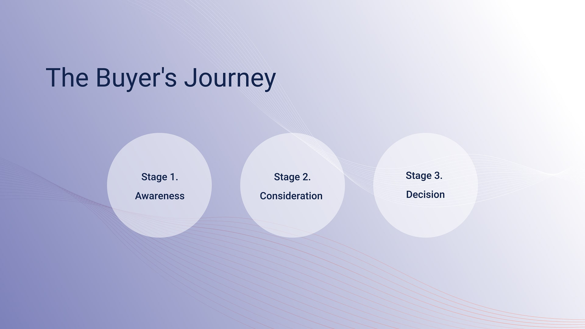 Stages of the buyer's journey