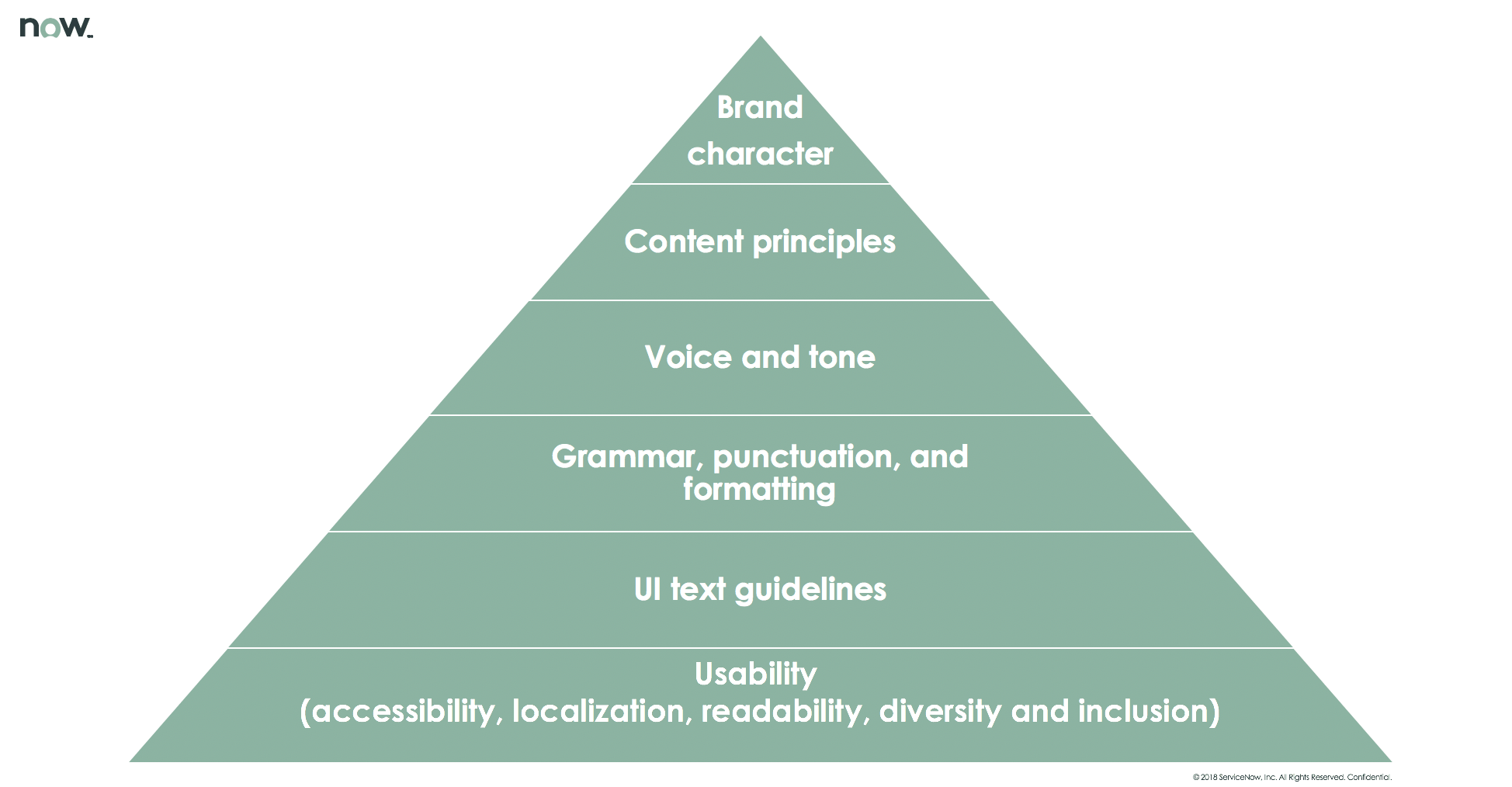 content style guide structure