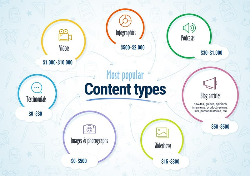 most popular content types
