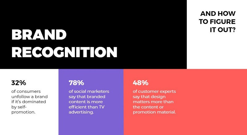 Brand recognition facts