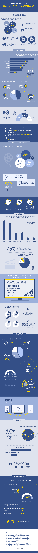 Renderforest Video Marketing Statistics 2020