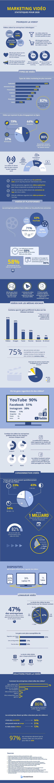 44 Statistiques de Marketing Vidéo
