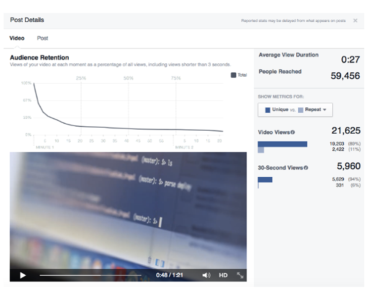 Facebook Ideal Video Duration