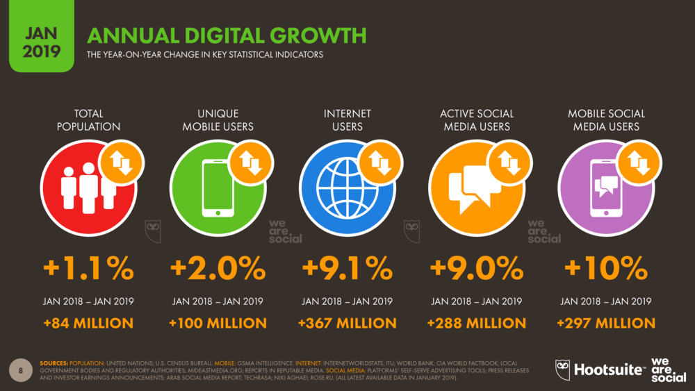 annual digital growth 2019