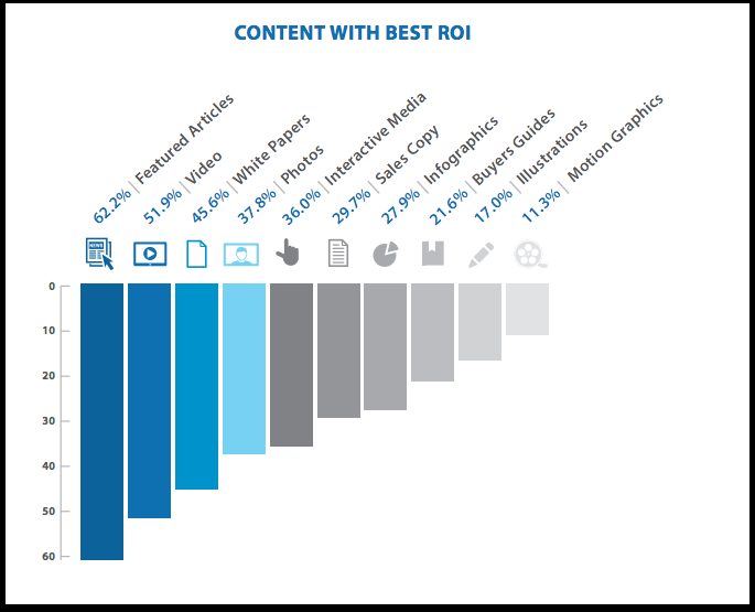 Content with the best ROI