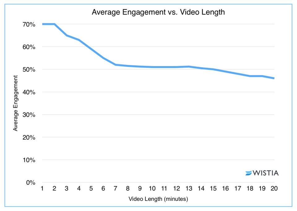 Average Engagement vs Video Length