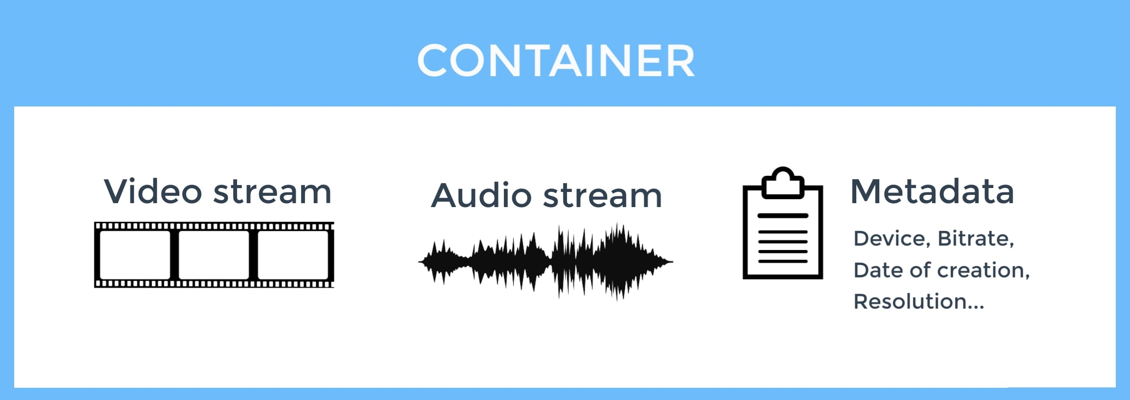video container explained