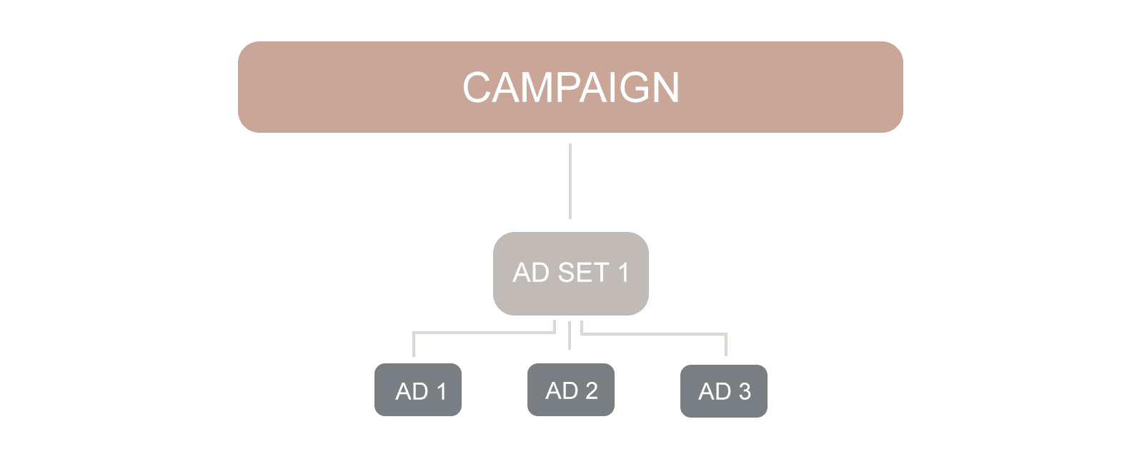 Facebook ads A/B testing
