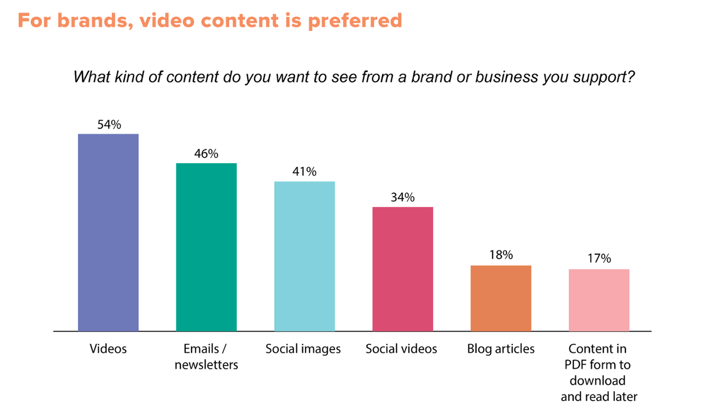content types the audience preferres