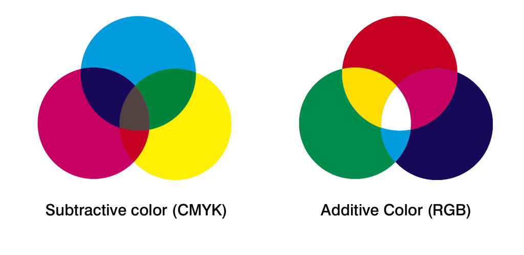 color systems