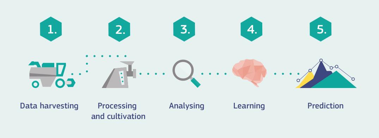 Predictive analytics and AI