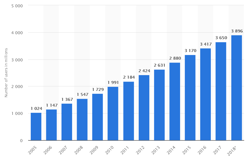 internet user statistics